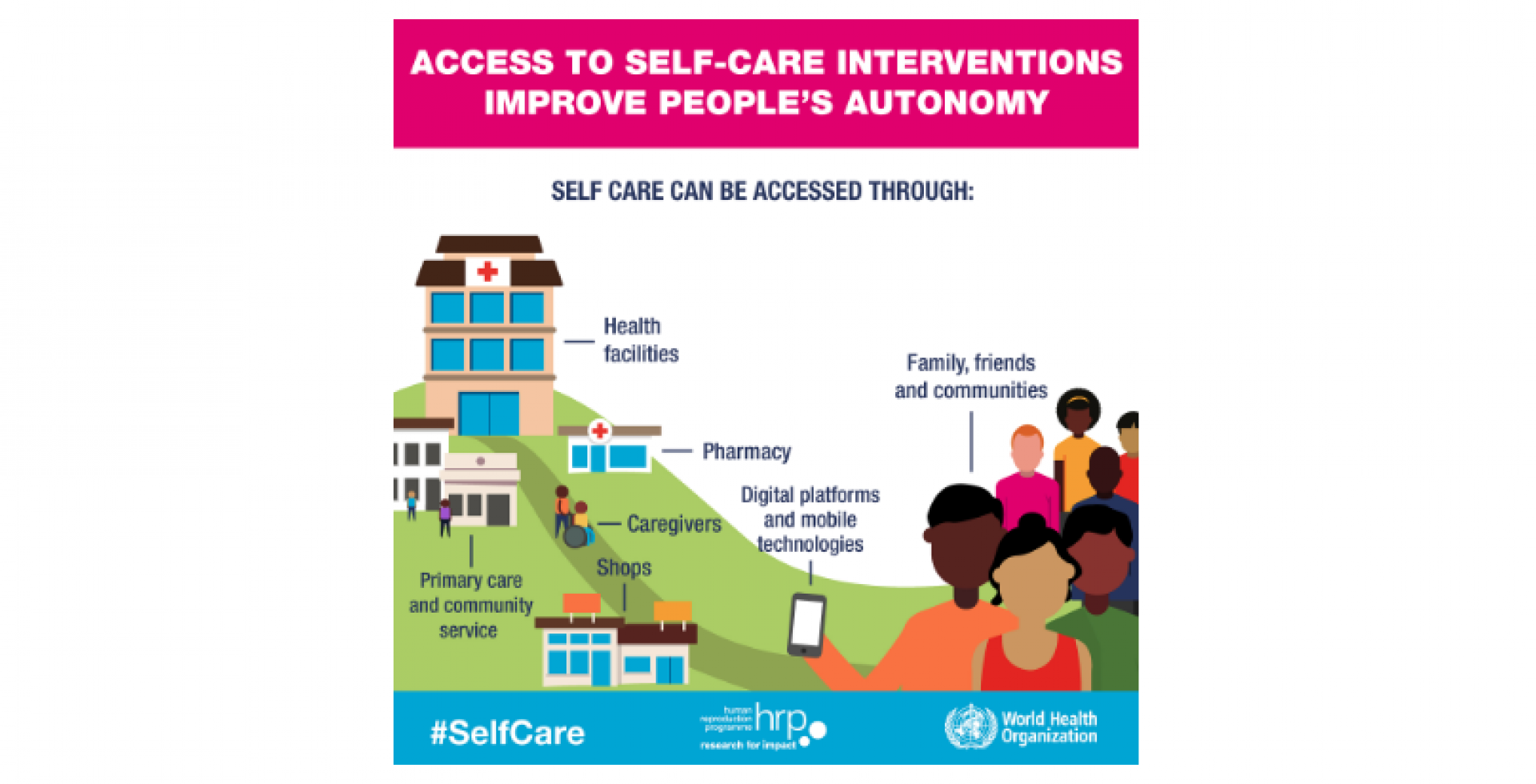 Access to Self Care Interventions Improve People's Autonomy